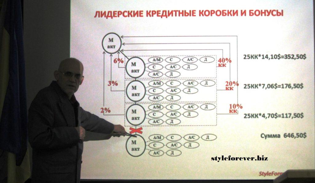сетевой маркетинг и финансовая пирамида